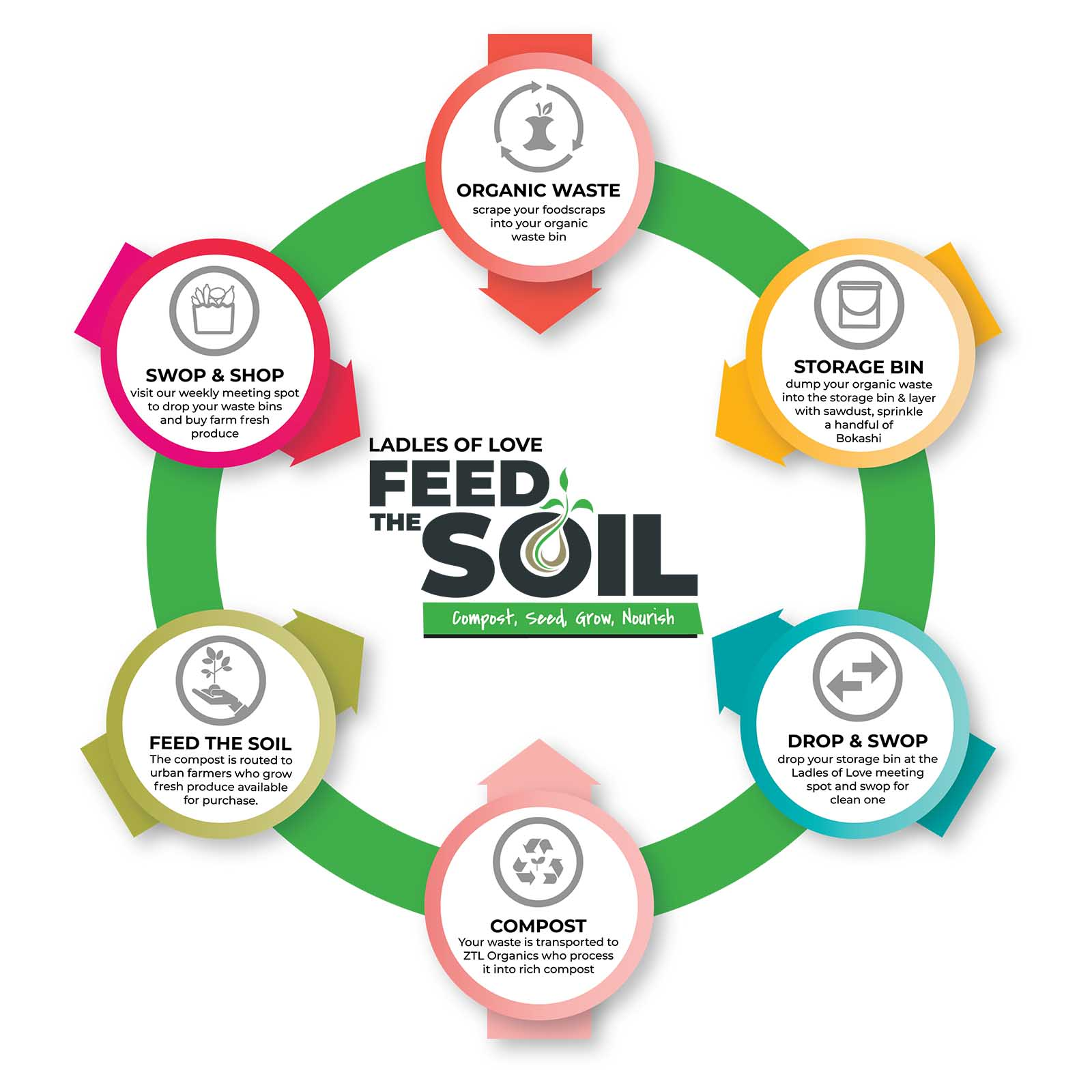 infographic showing how the feed the soil programme will work from our home to farms in cape town to develop our sustainable farming charities